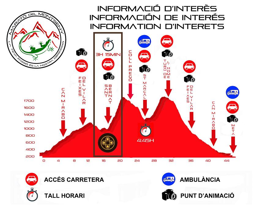 Marato del Montseny Hotel Sant Bernat 2021